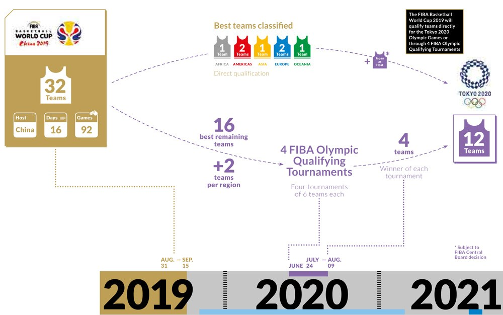 Qualification For Olympic Games Fiba Basketball