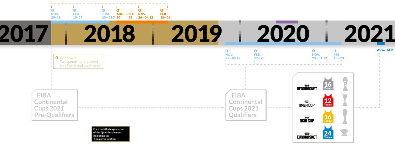 Mundial Rusia 2020 Calendario.Qualifiers Fiba Basketball