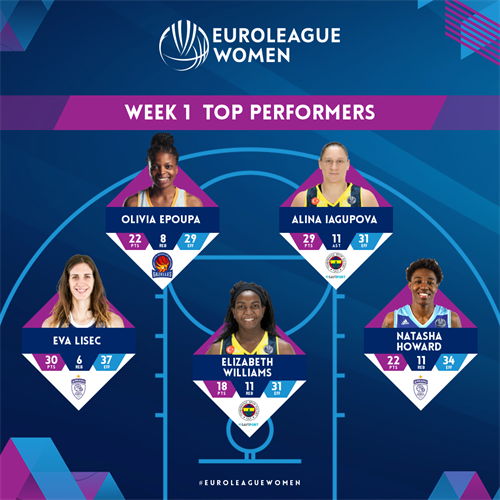 Week 1 Top Performers: Lisec, Howard, Iagupova, Williams, Epoupa