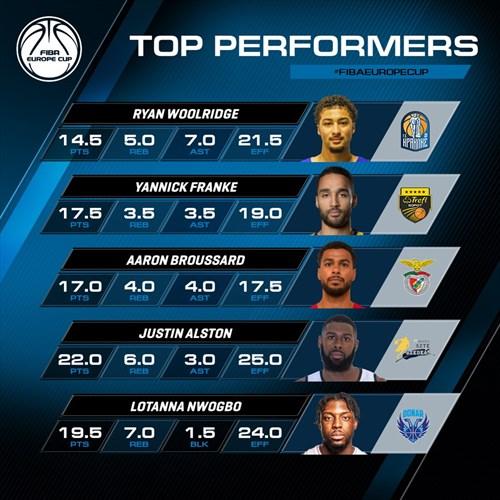 Qualifiers Top Performers: Alston, Broussard, Franke, Nwogbo, Woolridge
