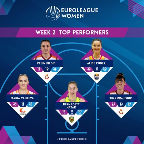 Week 2 Top Performers: Bilgic, Kunek, Vadeeva, Hatar, Krajisnik