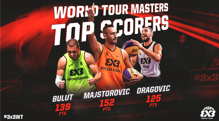 Majstorovic leads all scorers ahead of FIBA 3x3 World Tour Bloomage Beijing Final
