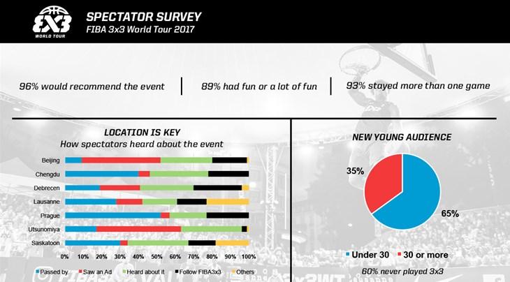 Survey shows fan enthusiasm for FIBA 3x3 World Tour