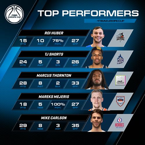 Week 1 Top Performers - Huber, Shorts, Thornton, Mejeris, Carlson