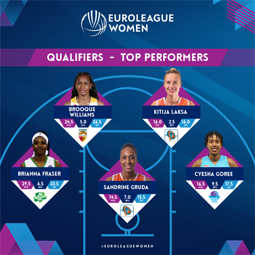 Qualifiers Top Performers: Fraser, Goree, Gruda, Laksa, Williams