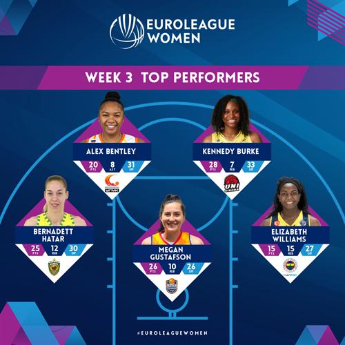 Week 3 Top Performers - Bentley, Burke, Hatar, Williams, Gustafson