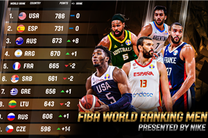 Spain close gap on USA in the updated FIBA World Ranking Men, presented by NIKE