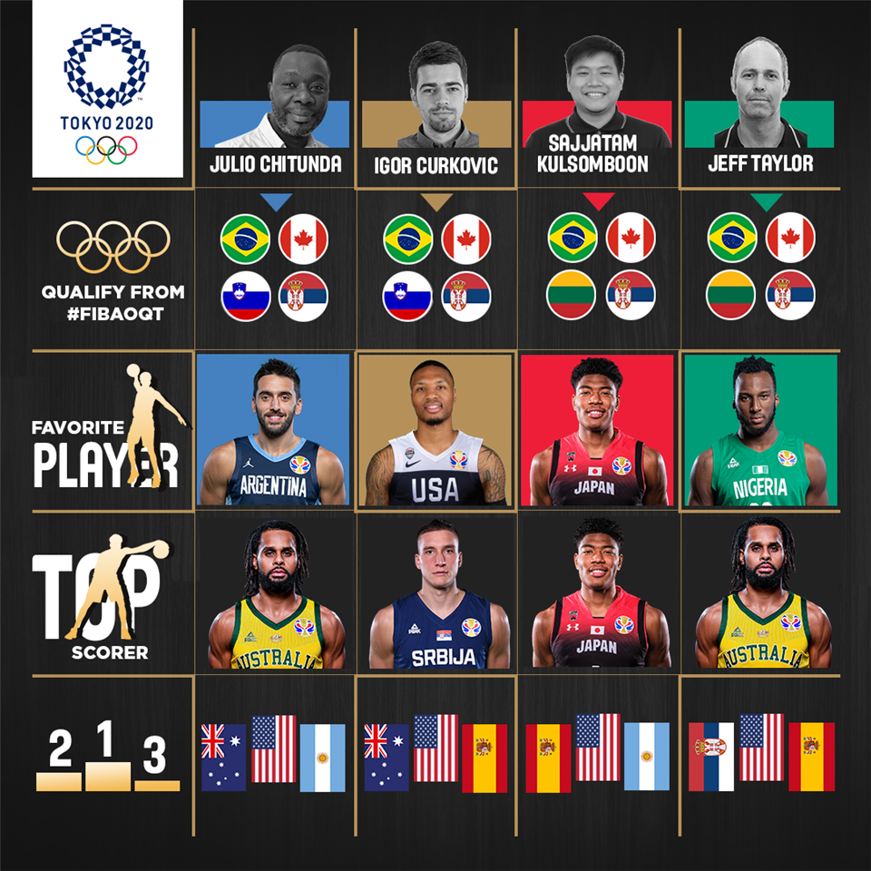 Way Too Early Olympic Predictions Who Will Qualify And Who Will Impress In Tokyo Tokyo 2020 Men S Olympic Basketball Tournament Fiba Basketball