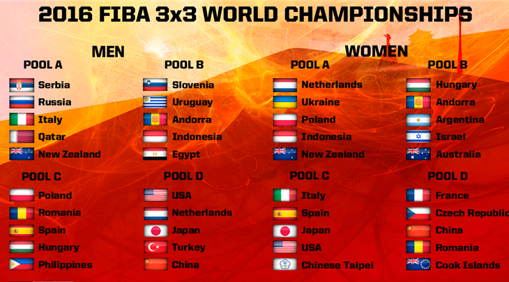 Pools unveiled for 3x3 World Championships