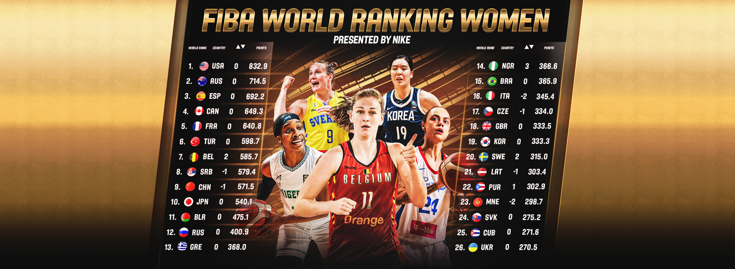 Olympics-bound Belgium and Nigeria on the rise, as USA maintain top spot in FIBA World Ranking Women, presented by Nike