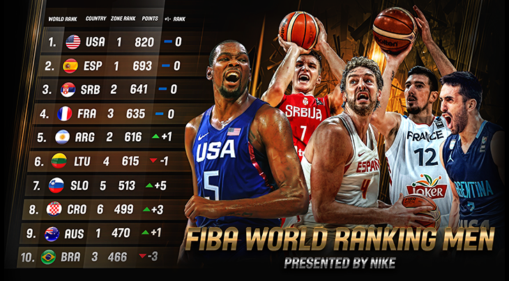 tecnologías sofisticadas mejor diseñador de moda New FIBA World Ranking Men presented by Nike launched - FIBA ...