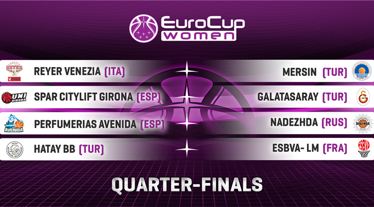 EuroCup Women Quarter-Final pairings drawn