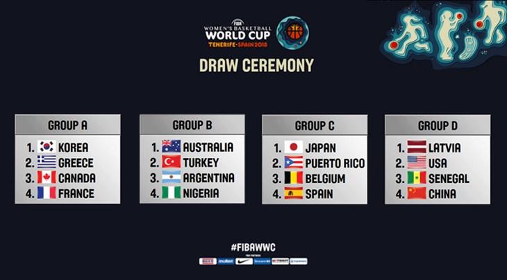 Au De Fiba Qzsumvgp Sort La Féminine Monde Résultats Tirage Coupe Du Les nwP0kO