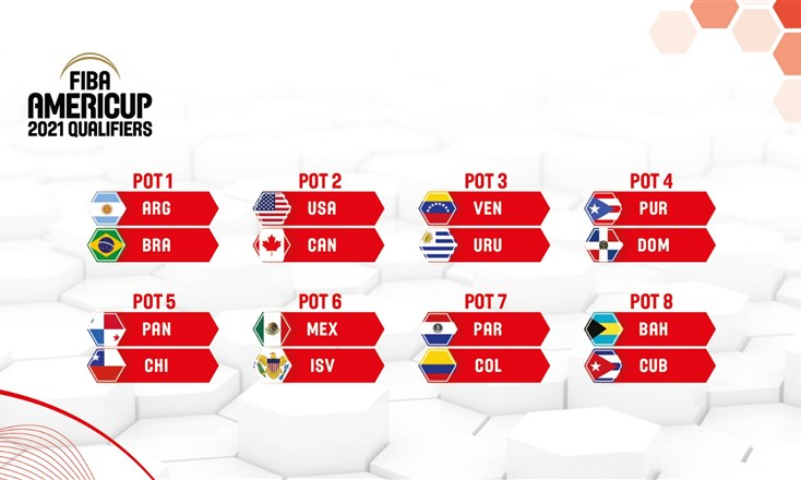 FIBA AmeriCup 2021 Qualifiers Draw set for Tuesday