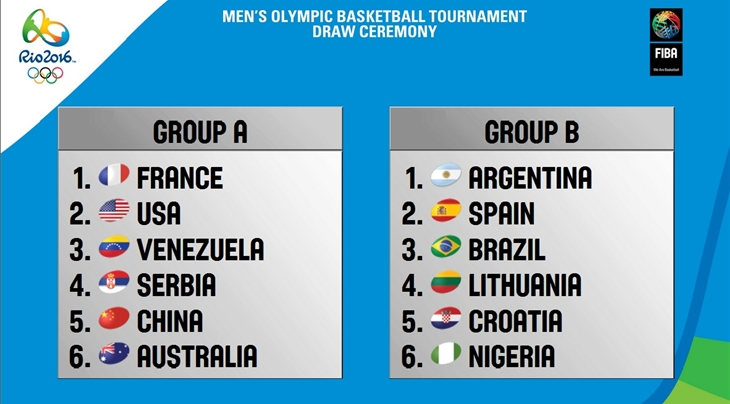 Serbia, Croatia and France complete line-up for Rio 2016 Olympic Basketball Tournament