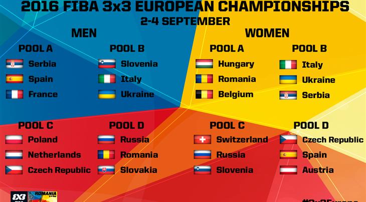 Жеребьёвка чемпионата Европы 3x3