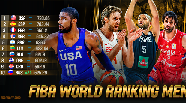 Top seeds for FIBA Basketball World Cup 2019 Draw confirmed in latest NIKE  FIBA World Ranking Men 911f355aa
