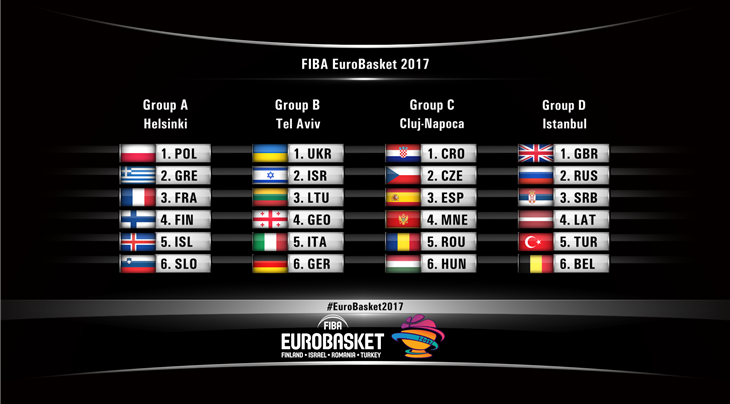 Group A And B Will Tip Off Action On Thursday 31 August With C D Starting Day Later The Phase Conclude 7 September
