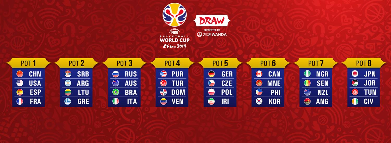 Procedure for FIBA Basketball World Cup 2019 Draw - FIBA Basketball
