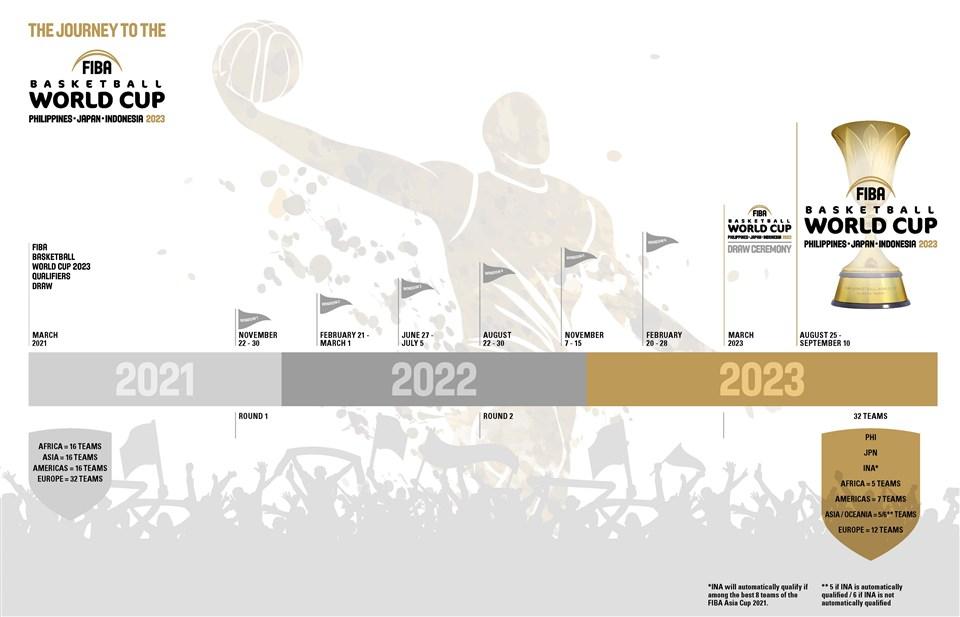 Квалификация на Кубок Мира по баскетболу 2023 года